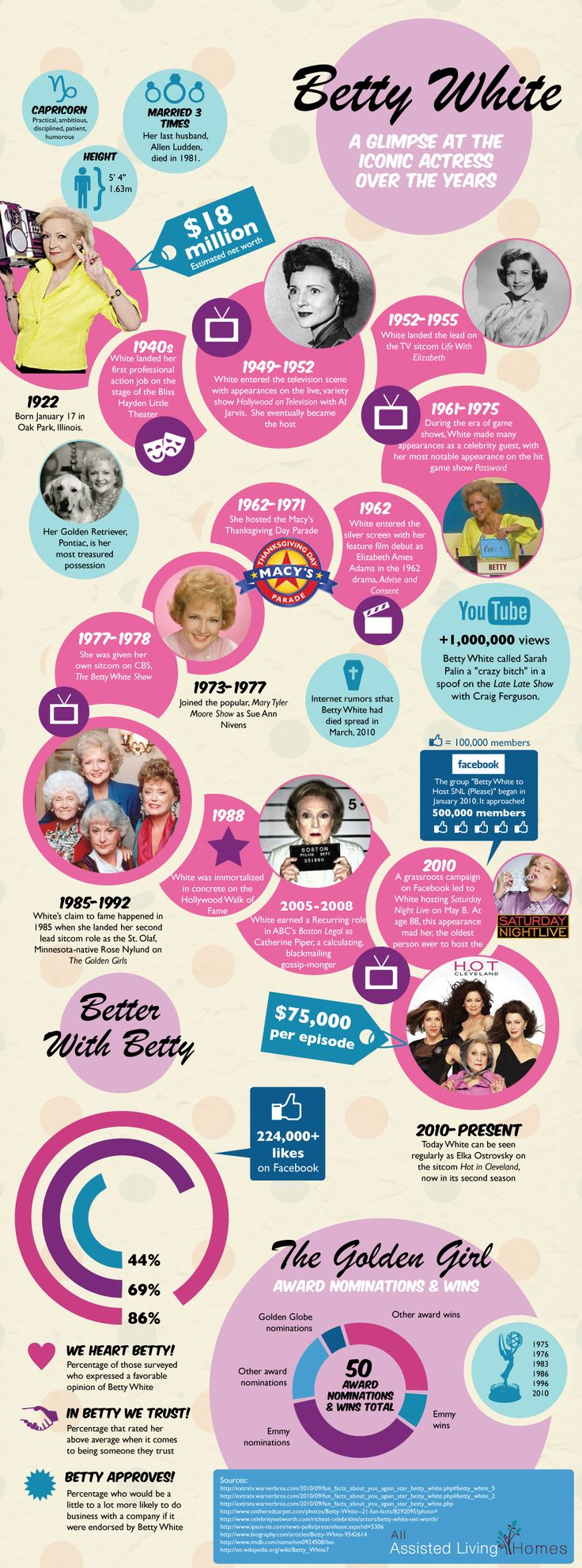 Betty White by the numbers! I'm watching her 90th birthday celebration. This young girl is never going to go away!