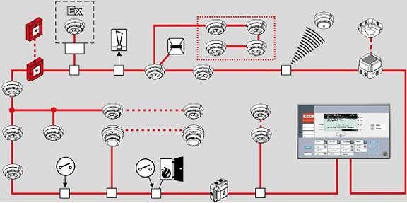 Instalacion De Detectores De Humo Instalacion Humo