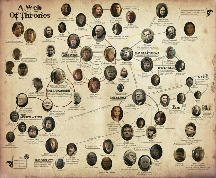 game+of+thrones+flowchart | Collection of Game of Thrones Infographics / Timelines / Cheatsheets