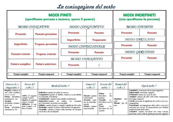 Verbo: schema della coniugazione | Analisi grammaticale