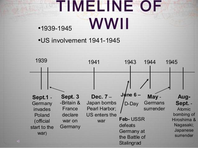WW2 timeline | WW2 - intro & first years 1939 - 1941 | Pinterest ...