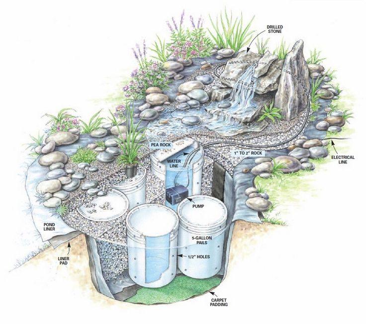 DIY waterfall / pond blueprint.