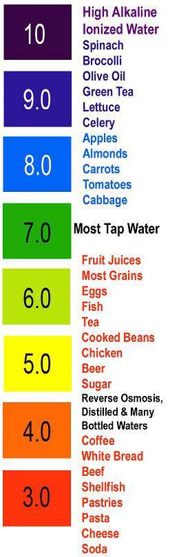 Acid and Alkaline Foods - Best Choice Water