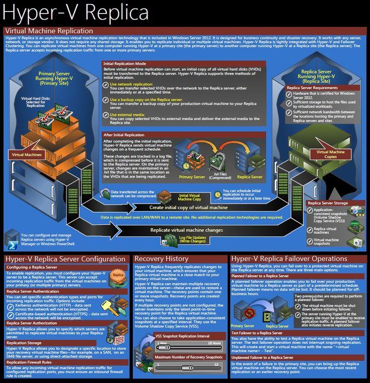 Microsoft Windows Server 2012 HyperV Component