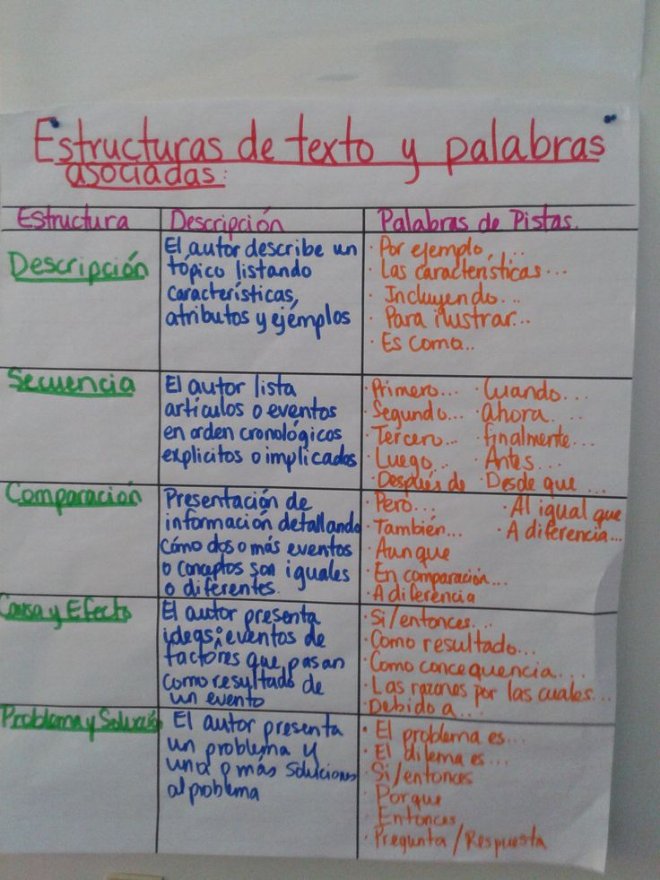 Informational text structures anchor chart in Spanish - but there are several spelling errors here so double-check it