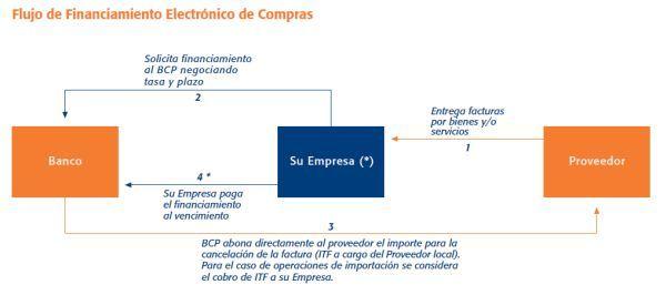 BCP: En lo que va del año se ha transado hasta S/. 900 mllns. por financiamiento electrónico #Gestion