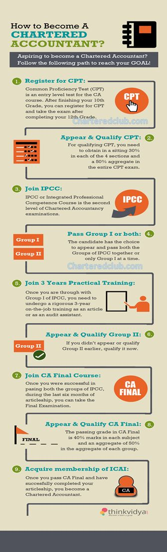 Infographic on How to become a Chartered Accountant in India