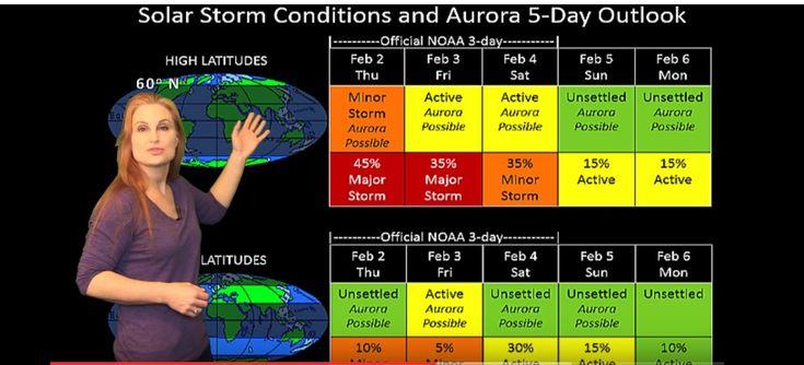 Solar Storm Forecast  02/02/2017 [ VIDEO ]