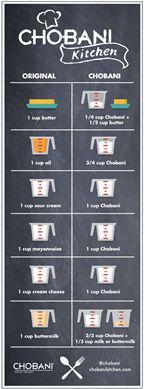 Chobani Conversion Chart: Greekyogurt, Sour Cream, Conver Charts, Substitute Greek, Greek Yogurt Substitute, Healthy Recipe, Yogurt Conver, Chobani Conver, Cream Chee