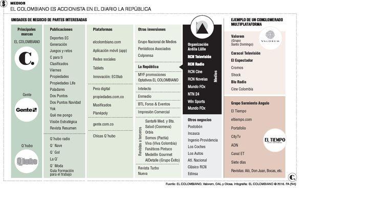 Próxima a cerrarse venta de La República al grupo Ardila Lülle