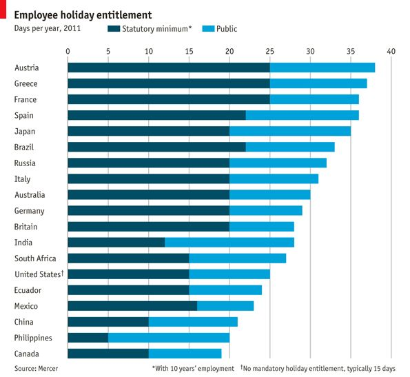 WHEN considering the amount of holiday each employee is entitled to in any particular country, some clichés hold good. North Americans are more industrious than South Americans, according to data compiled by Mercer, a consultancy. Asians work harder than Europeans. Among the feckless workers from the old continent, those in the troubled economies of Greece, Spain and Portugal have among the most generous holiday allowances.