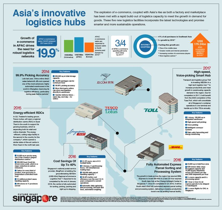 Singapore business Infographic.   Design: Russell Tate. www.RussellTate.com