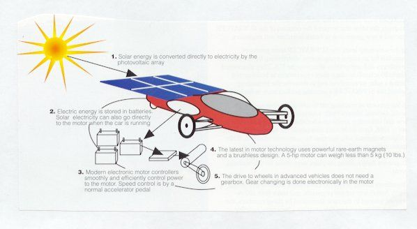 http://www.solarcarchallenge.org/challenge/images/histlg02.jpg