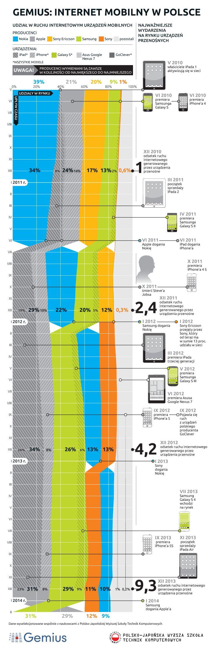 Internet mobilny w Polsce 2014