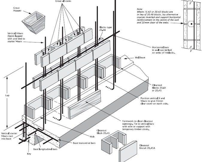 Image Result For Reinforced Hollow Blockwork Retaining Wall Concrete Block Retaining Wall Concrete Block Walls Concrete Blocks