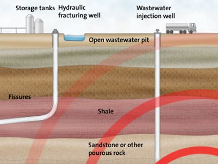 Fracking's Latest Scandal? Earthquake Swarms Turns out that when a barely regulated industry injects highly pressurized wastewater into faults, things can go terribly wrong. READ!