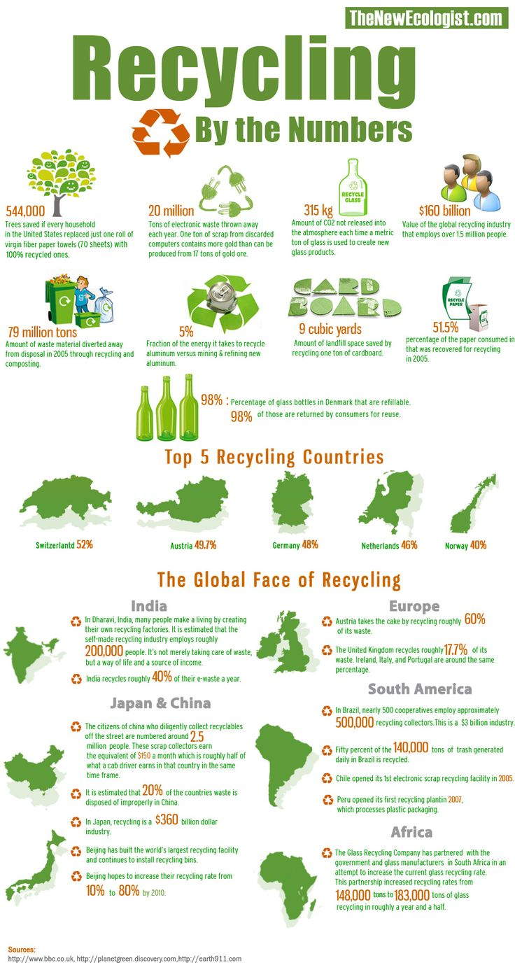 Recycling is a worldwide trend that not only helps cut down on waste but is also big business.  This infographic breaks down some of the basic numbers