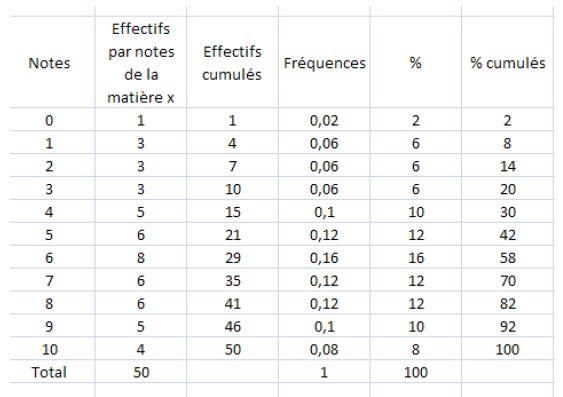 Ces tableaux sont dérivés du tableau exhaustif et s'imposent à l'utilisateur qui souhaite analyser les données ou tout simplement lorsque la taille de la population ne permet pas une représentation sous forme de tableau exhaustif. Le tableau d'effectif comptabilise le nombre d'unités statistiques qui répondent aux différentes valeurs (ou groupe de valeurs) ou modalités (ou groupe de modalités) d'un caractère.