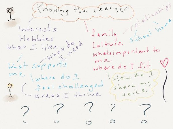 Learner map questions