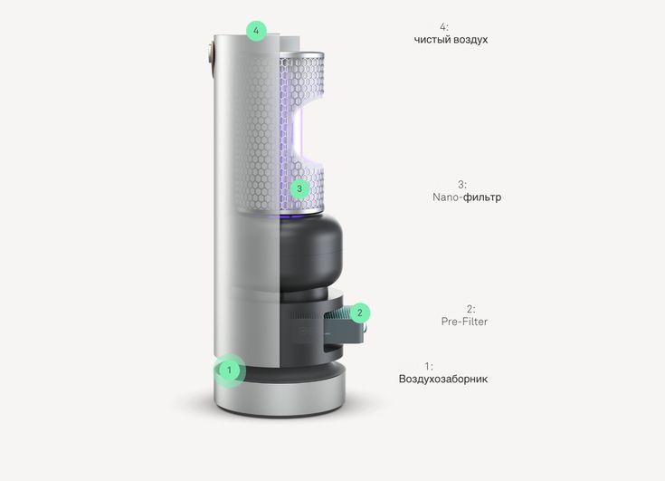 Очиститель воздуха Molekule PECO уничтожит аллергены в доме или офисе / Блог…