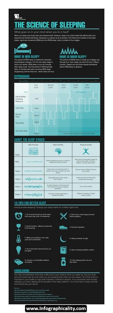 This pin shows the science about sleeping. The brain waves and the different stages of sleep.