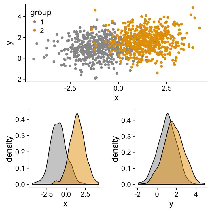 ggplot2 - Easy way to mix multiple graphs on the same page - R software and data…