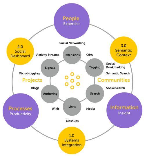 Systems of Intent - Digital Workplace Technology Roadmap | Guido A.J.Stevens http://erdelcroix.tumblr.com/post/67046200158/cyberlabe-systems-of-intent-digital-workplace