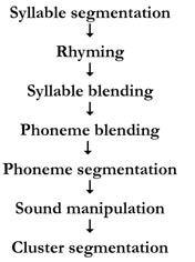 Phonemic Awareness Development Chart