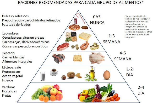 Toca Comer. Comparación de pirámides alimentarias. Marisol Collazos Soto, Rafael Barzanallana