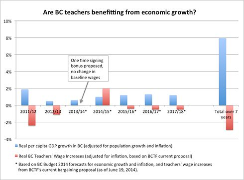 The disconnect between economic growth and teachers' wages