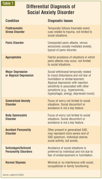 Social anxiety disorder differential diagnosis. Separation anxiety disorder should be added to the list.