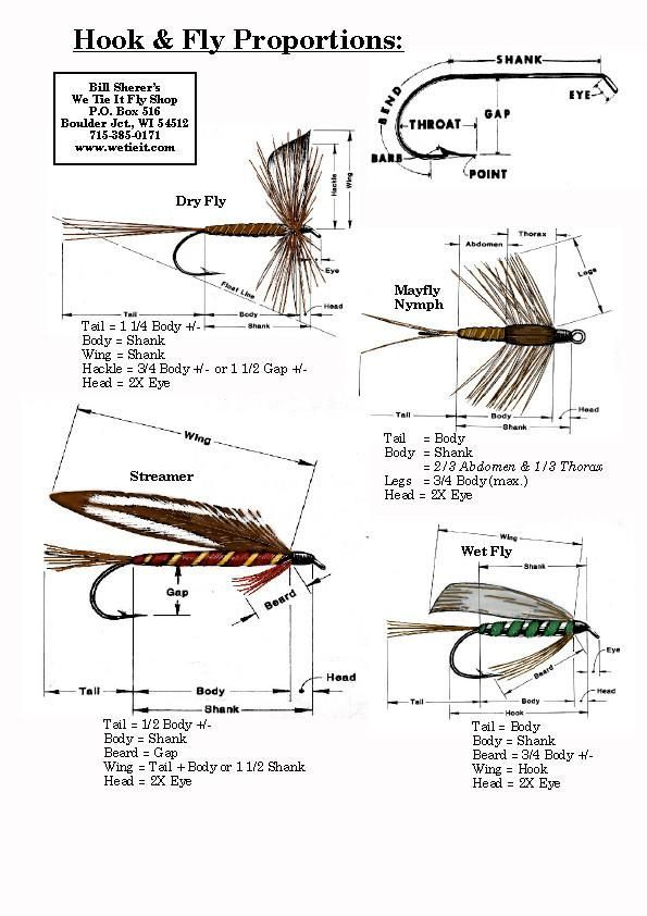 Fly Hook Proportions Fly Tying Fly Fishing Tips Fly Tying Patterns