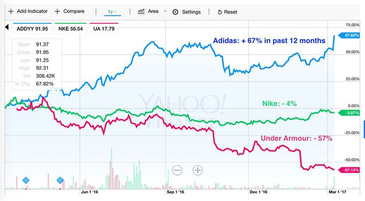 adidas boost technology is paying off