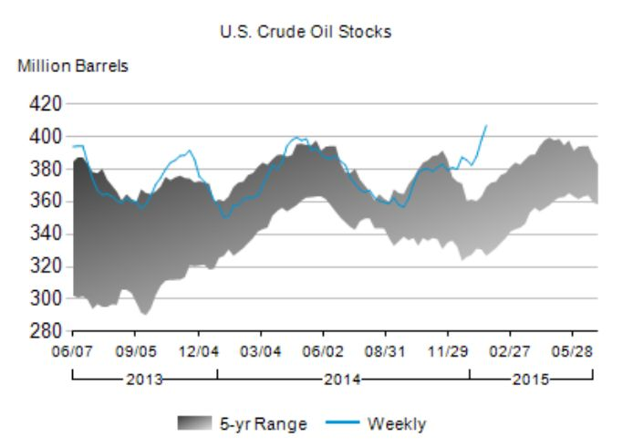 US crude oil inventories are absolutely exploding. #oil #crude