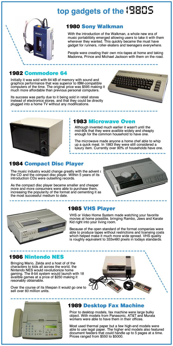 Hottest Gadgets of the 1960's,1970's ...