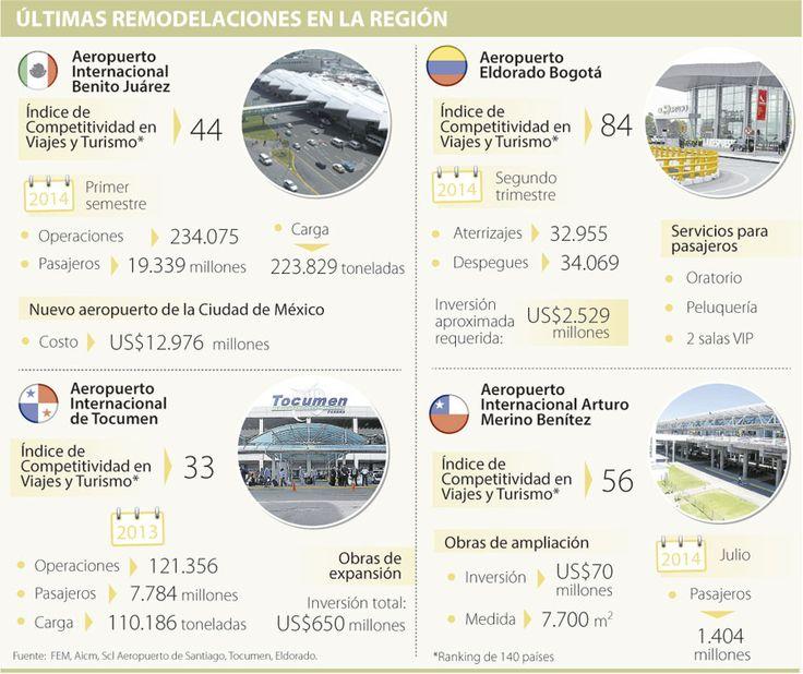 Remodelaciones en los aeropuertos de la Región ascienden a US$16.225 millones | La República
