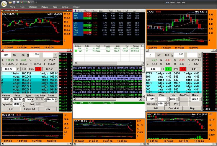 Best Stock Trading System Software