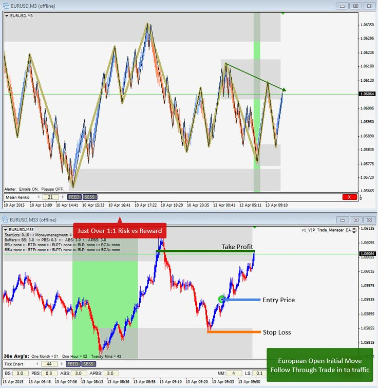 April 13th, 2015 - European Open Initial Move Follow Through Trade on EURUSD in to traffic for 1:1 Risk:Reward