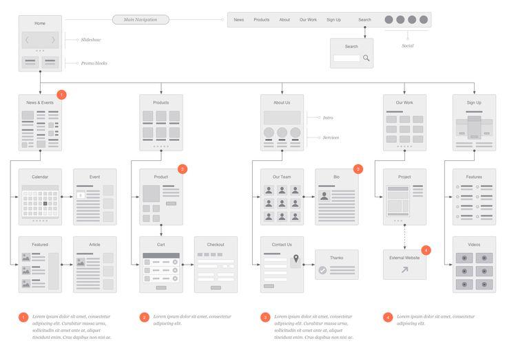 EMD Website Flowcharts for OmniGraffle - Eric Miller Design Store #flowchart #design