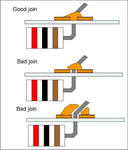 """""""Electronics Primer: How to Solder Electronic Components"""" [Source: Science Buddies, http://www.sciencebuddies.org/science-fair-projects/project_ideas/Elec_primer-solder.shtml?from=Pinterest] #STEM #scienceproject #engineering"""