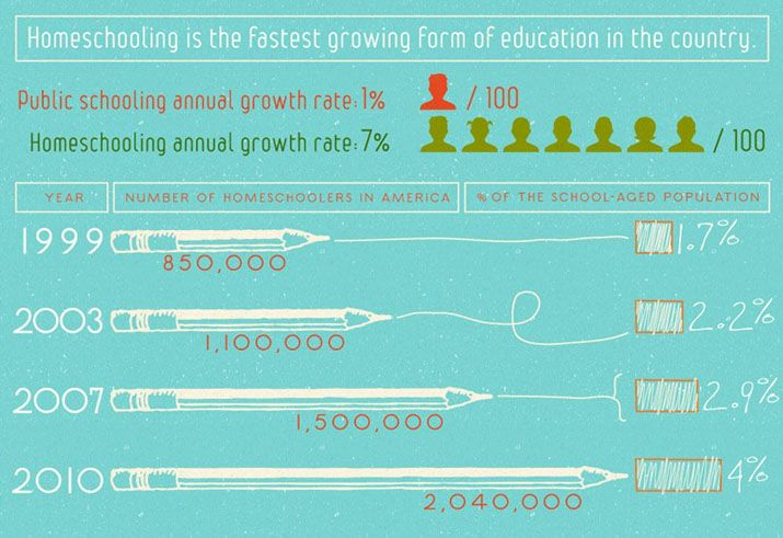 A comparison of home schooling and public schooling in america