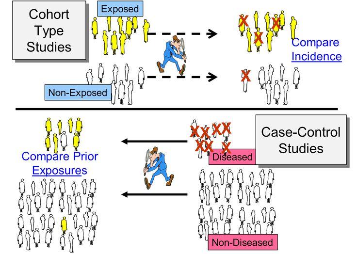 Case–control study - Wikipedia