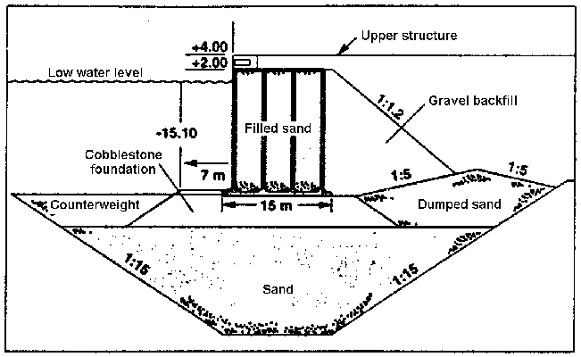 typical cross section of a quay wall  foundation
