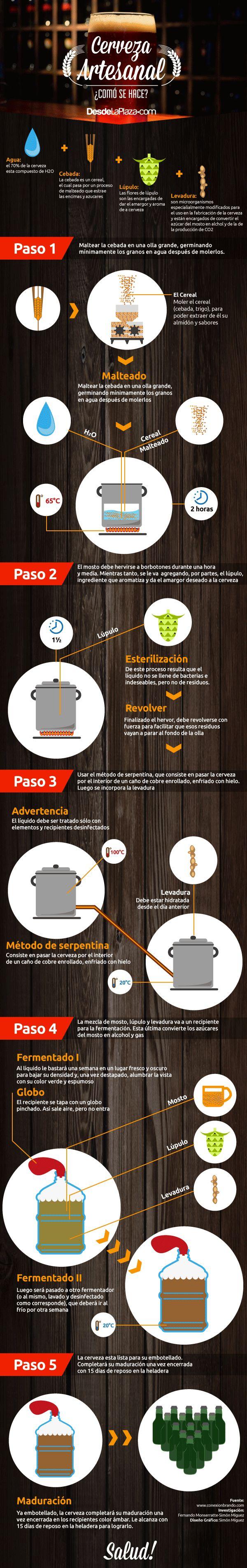 Infografía del proceso de elavoración de la cerveza artesanal