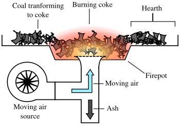 Simple coal forge design