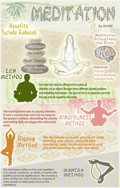 Meditation. Benefits, Zen method, Mindfulness method, Qigong method, Mantra method.