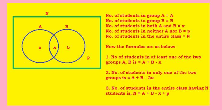 WHAT ARE VENN DIAGRAMS? AND HOW DO WE REPRESENT THEM? Venn diagrams is a graphic representation of data. In the above picture for Venn Diagrams on Two Sets: Number of students in one group is A, Number of students in another group is B, Number of students in both the groups is x, Number of students who are in neither A nor B is p. Now, the formulas for number of students in 1. At least one group = A + B – x 2. Only one group = A + B – 2x and the 3.Total strength of the class is N = A + B – x…