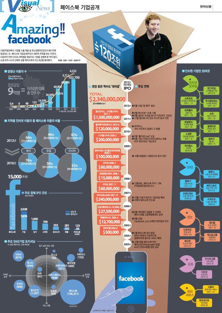 FaceBook IPO Infographic.