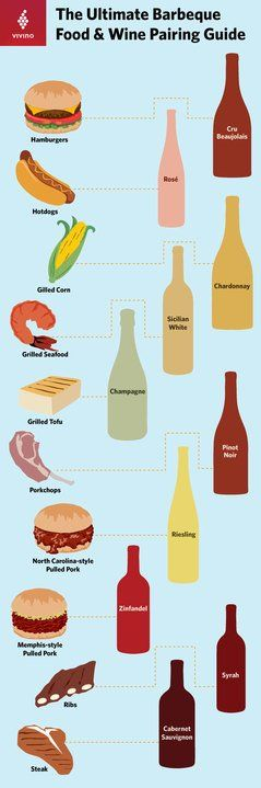 The Ultimate Guide to Pairing Summer Barbecue Food and Wine by Vivino  https://www.vivino.com/wine-news/the-ultimate-guide-to-barbecue-food-and-wine-pairings
