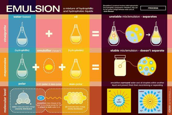 Emulsions!